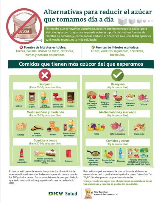 Algunas ideas para empezar a reducir el consumo de azúc