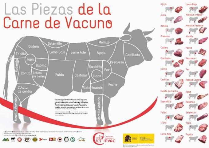 Categorías De La Carne De Vacuno Gastronomía Cía