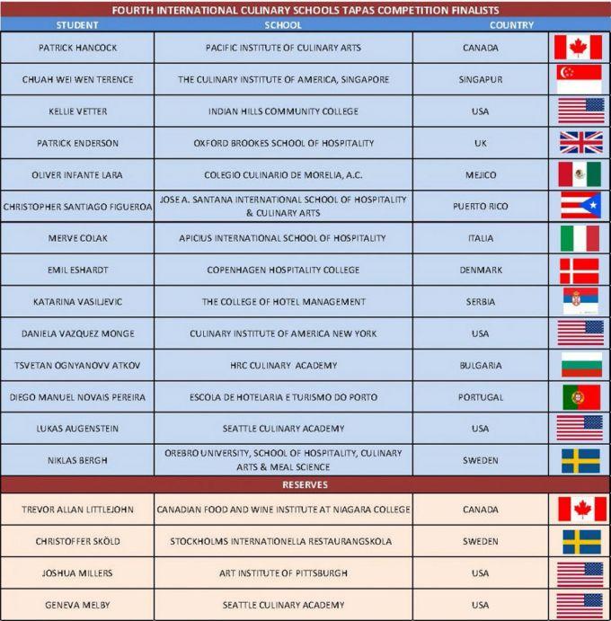Concurso Internacional de Tapas para Escuelas de Cocina
