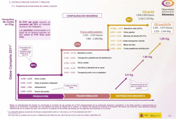 Estructura de costes y precios de la carne de pollo