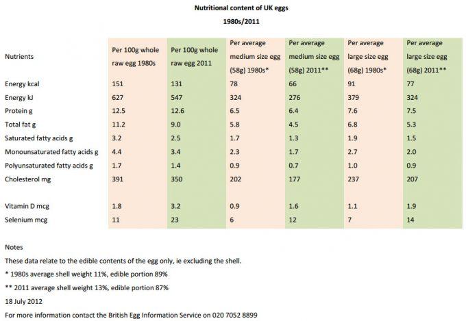 Los huevos son más saludables que hace 30 años