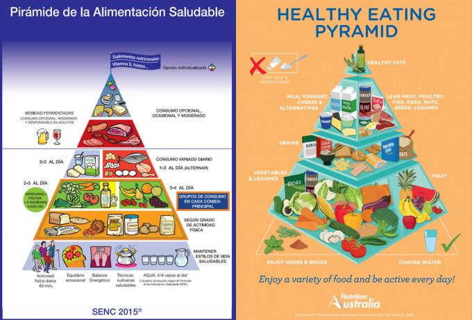Pirámides nutricionales