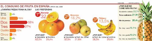 tabla_consumo_fruta.jpg