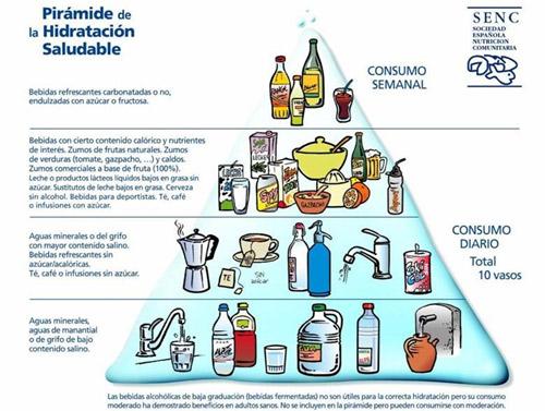 Pirámide hidratación saludable