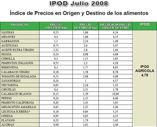 IPOD julio
