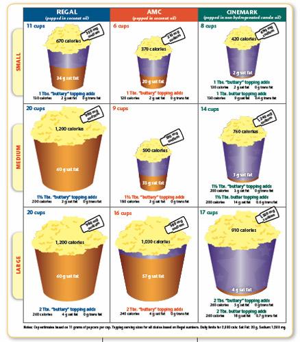 calorias de las palomitas de maiz dulces