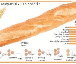 Precios del pan