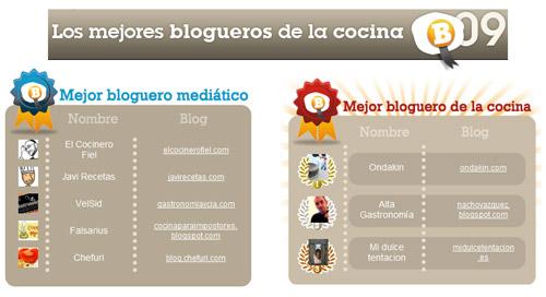 Gastronom a c a mejor bloguero medi tico gastronom a for Los mejores blogs de cocina