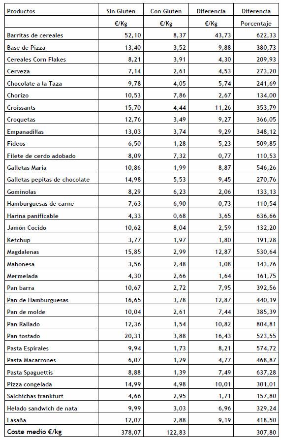 Informe de precios de productos sin gluten 2010