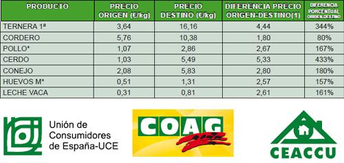 Indice de Precios Origen Destino productos cárnicos