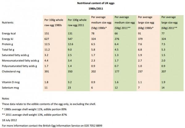 Tabla nutricional huevos 2012 Reino Unido