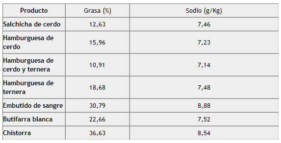 Valores medios del contenido en sal y grasa en noviembre de 2011