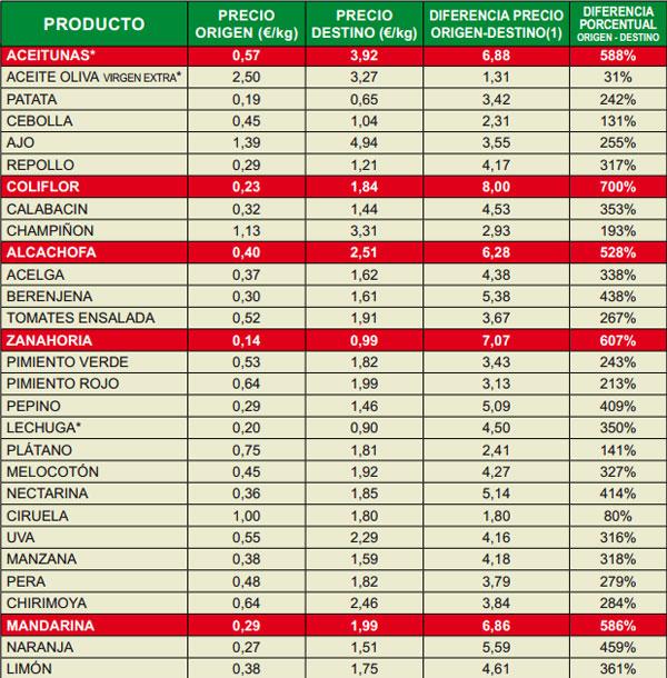 Indice de precios en origen y destino de los alimentos