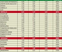 Indice de Precios de Origen y Destino de los alimentos