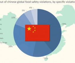 Alimentos peligrosos de China