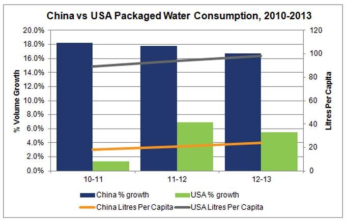 Crecimiento de la industria del agua envasada