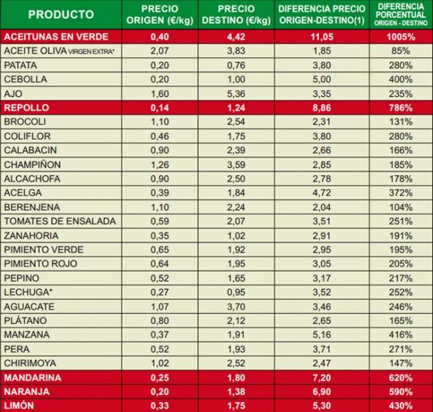 Diferencia de precios en origen/destino de los alimentos