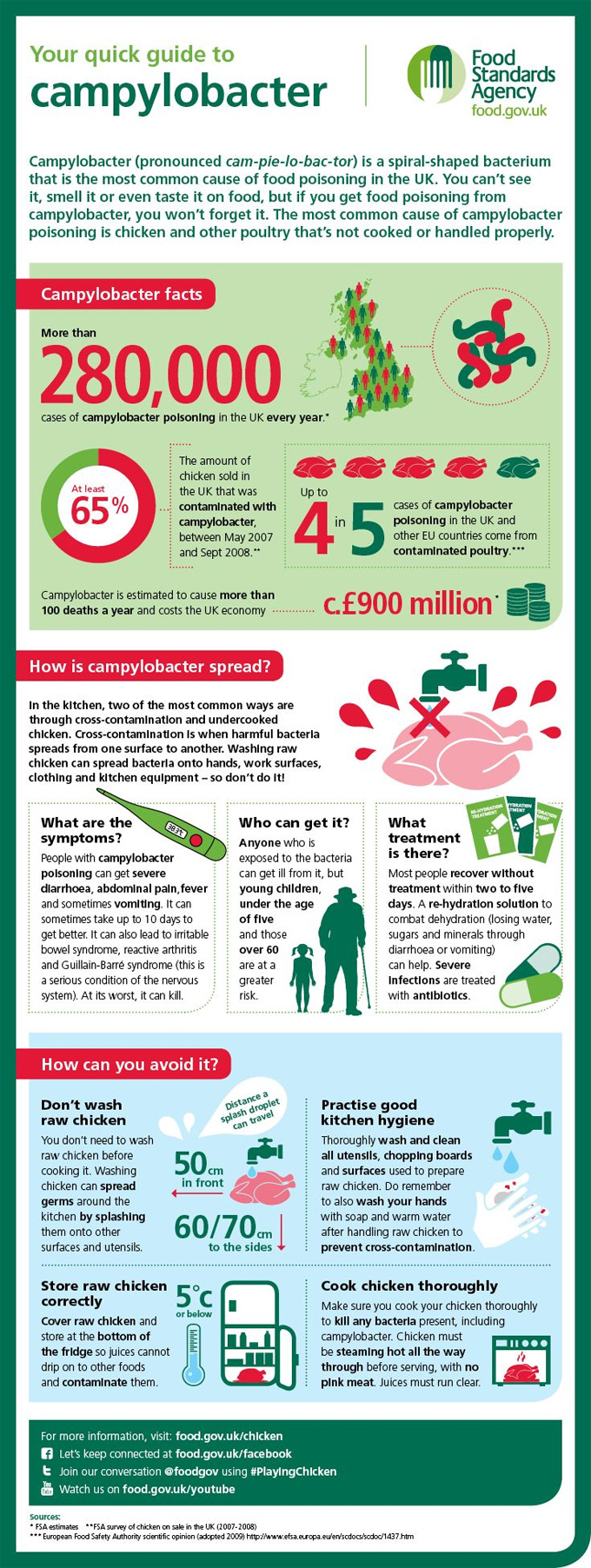Capaña de seguridad alimentaria