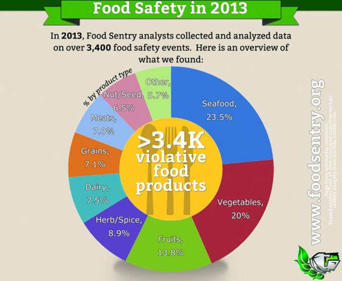 Análisis de seguridad alimentaria en las importaciones.