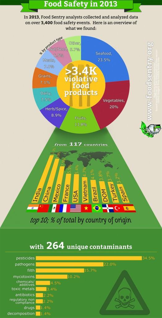Análisis de la seguridad alimentaria mundial