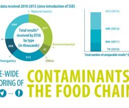Evaluación de riesgos alimentarios