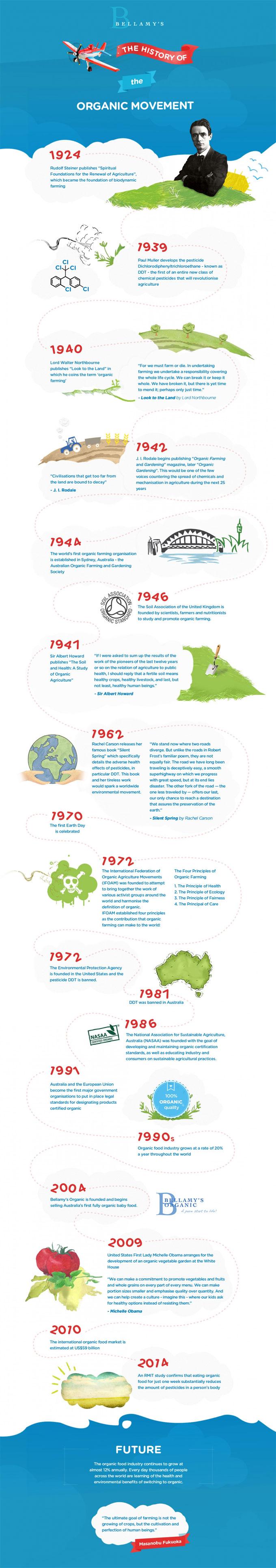 Historia de los alimentos organicos