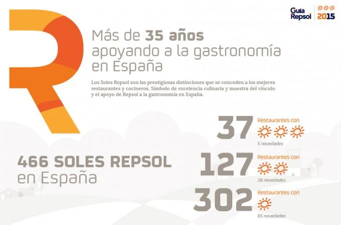 Resultados Guía Repsol España