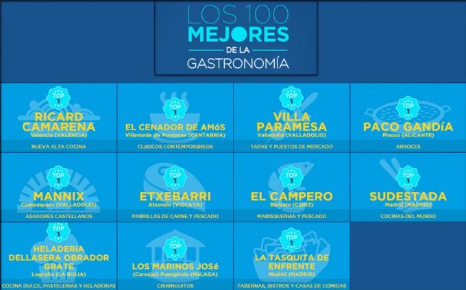 Los 100 Mejores de la Gastronomía Española