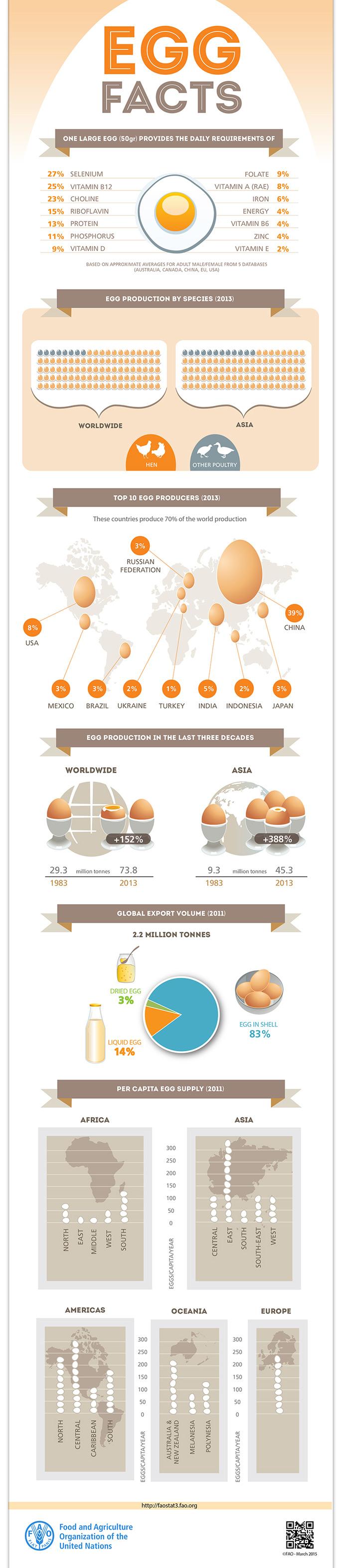 Consumo de huevos en el mundo