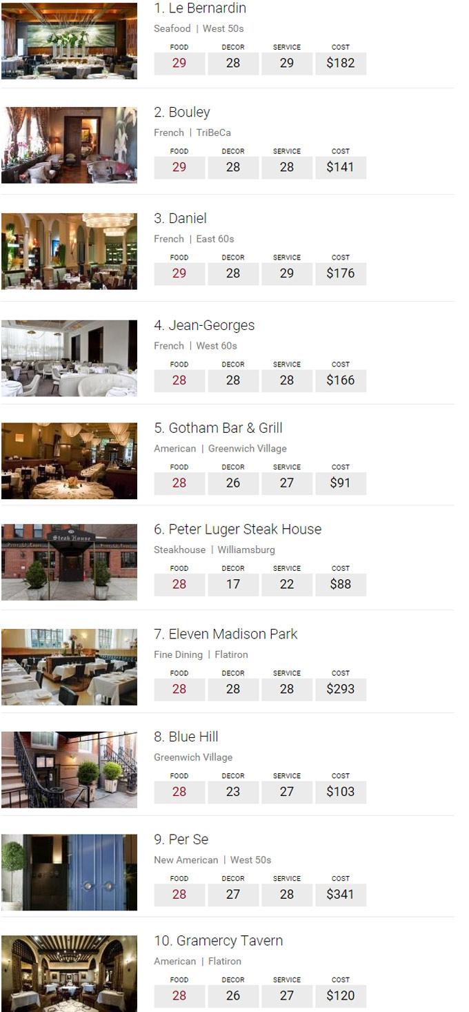 Restaurantes Zagat