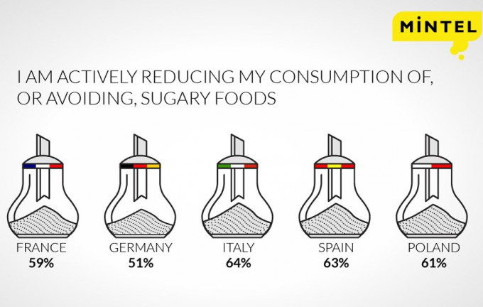 Alimentos y bebidas con poco azúcar