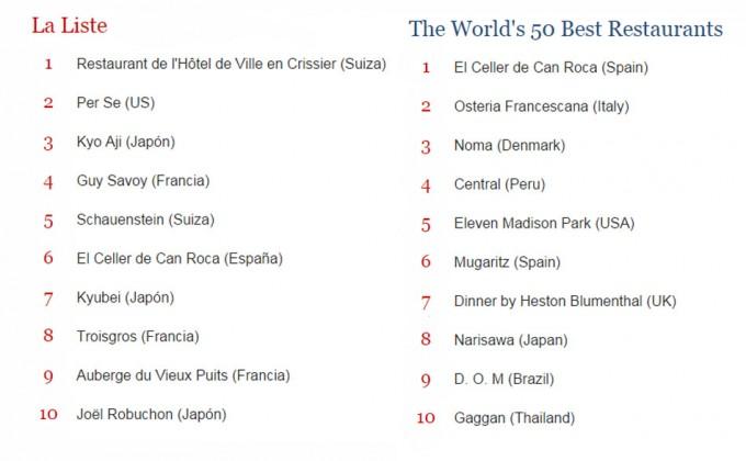 Lista de los mejores restaurantes del mundo en breve for Precios de utensilios de cocina para restaurantes