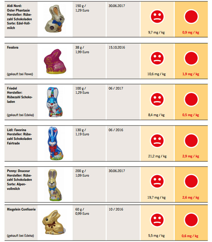 Análisis de los conejitos de Pascua
