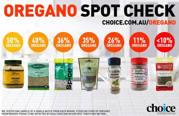 Choice Australia