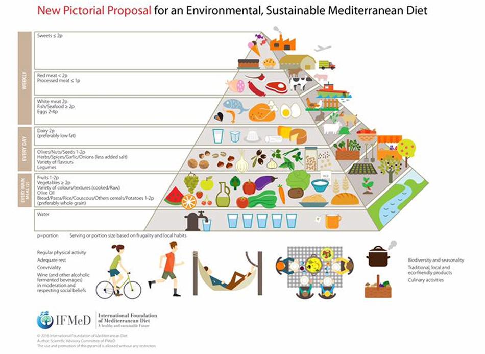 Nueva pirámide de la Dieta Mediterránea ambientalmente sostenible