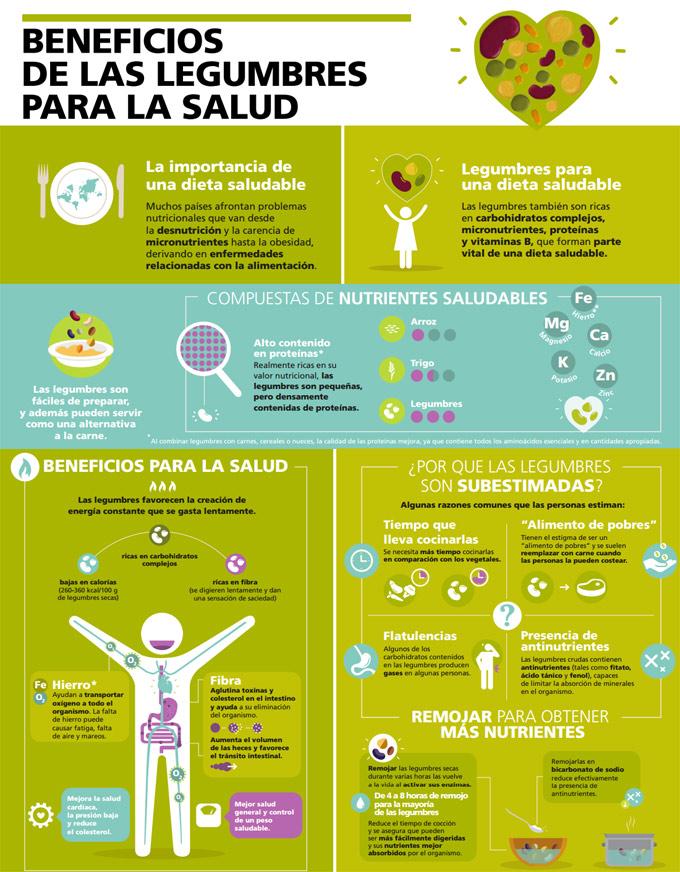 Legumbres y salud