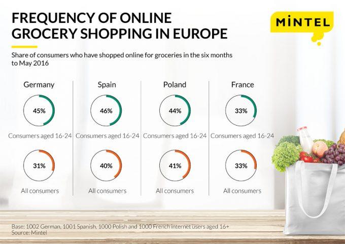 Compras online de los Millennials
