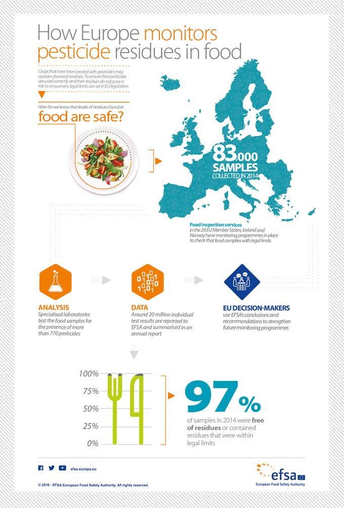 Contenido de plaguicidas en los alimentos comunitarios