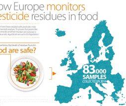 Análisis de los plaguicidas presentes en los alimentos