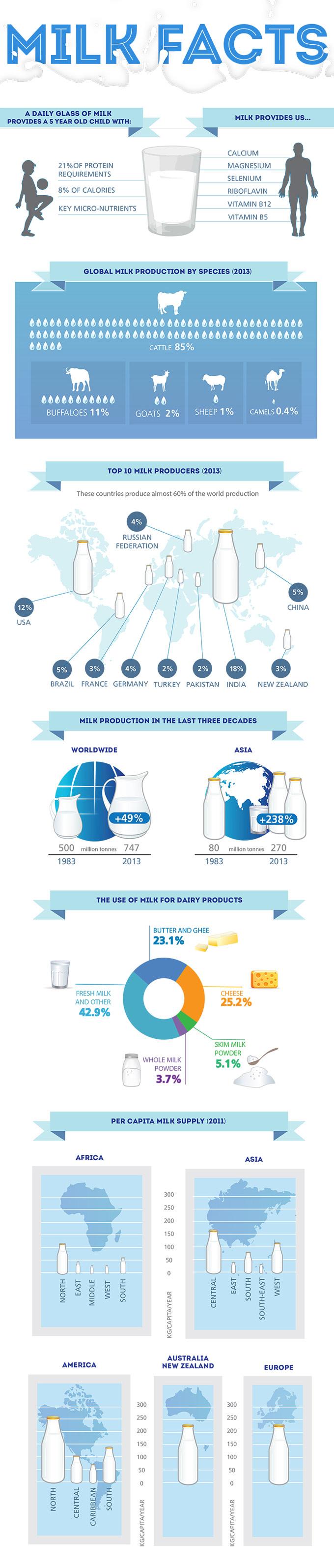 Producción mundial de leche