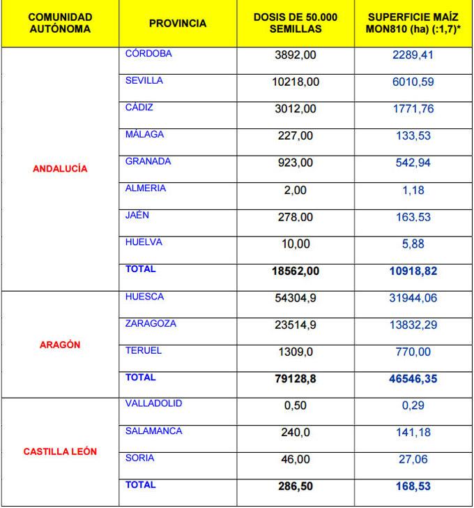 Estadísticas sobre el cultivo de maíz MON810 en España