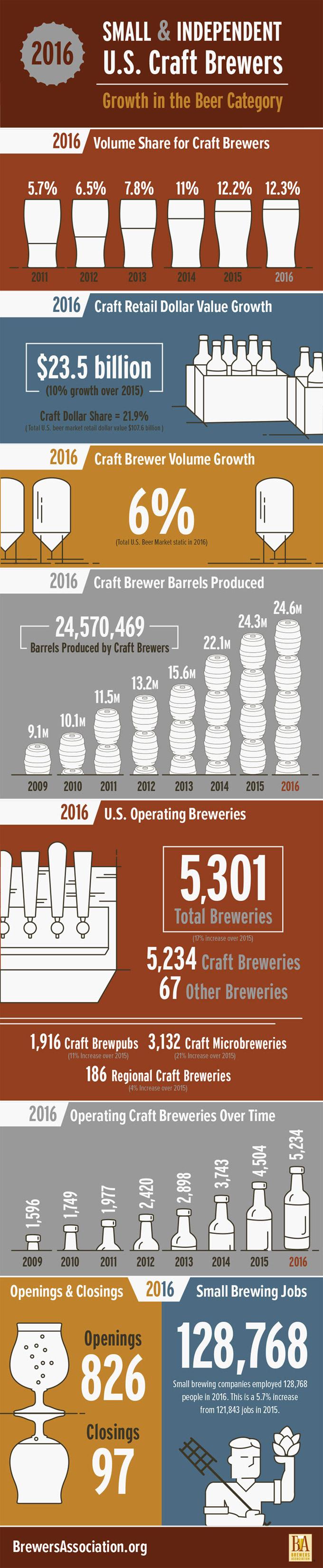 Cerveceras artesanas