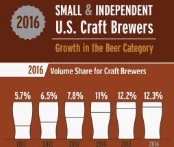 Empresas de cerveza artesana