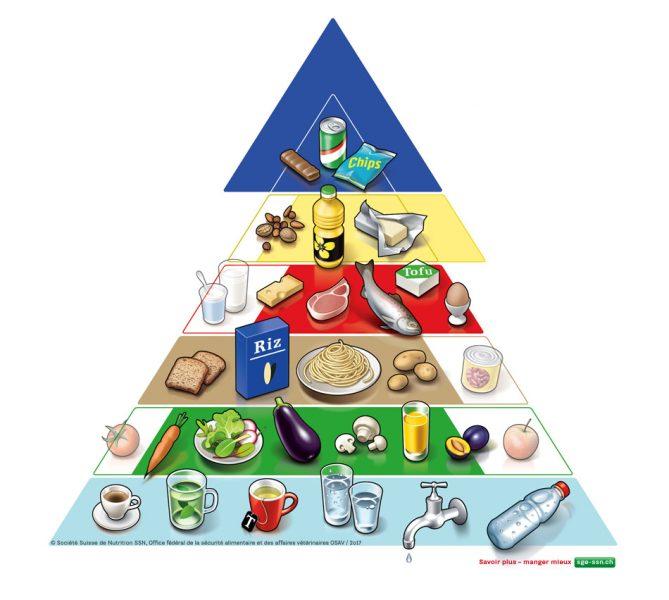 Recomendaciones alimentarias en Suiza