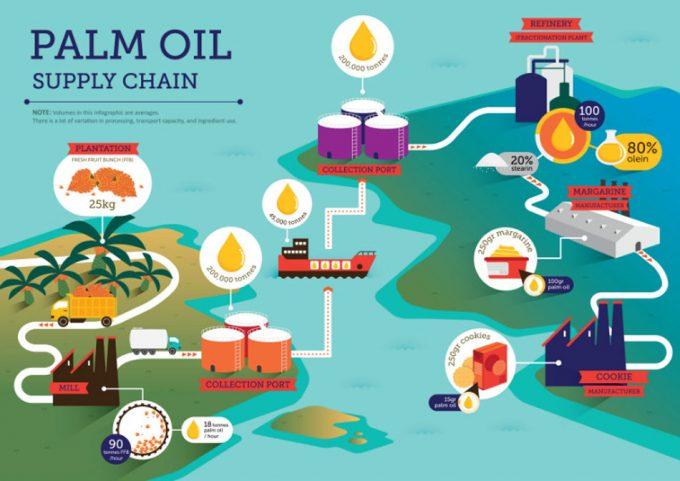 Certificación del aceite de palma