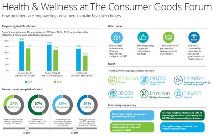 Informe Consumer Goods Forum (CGF)