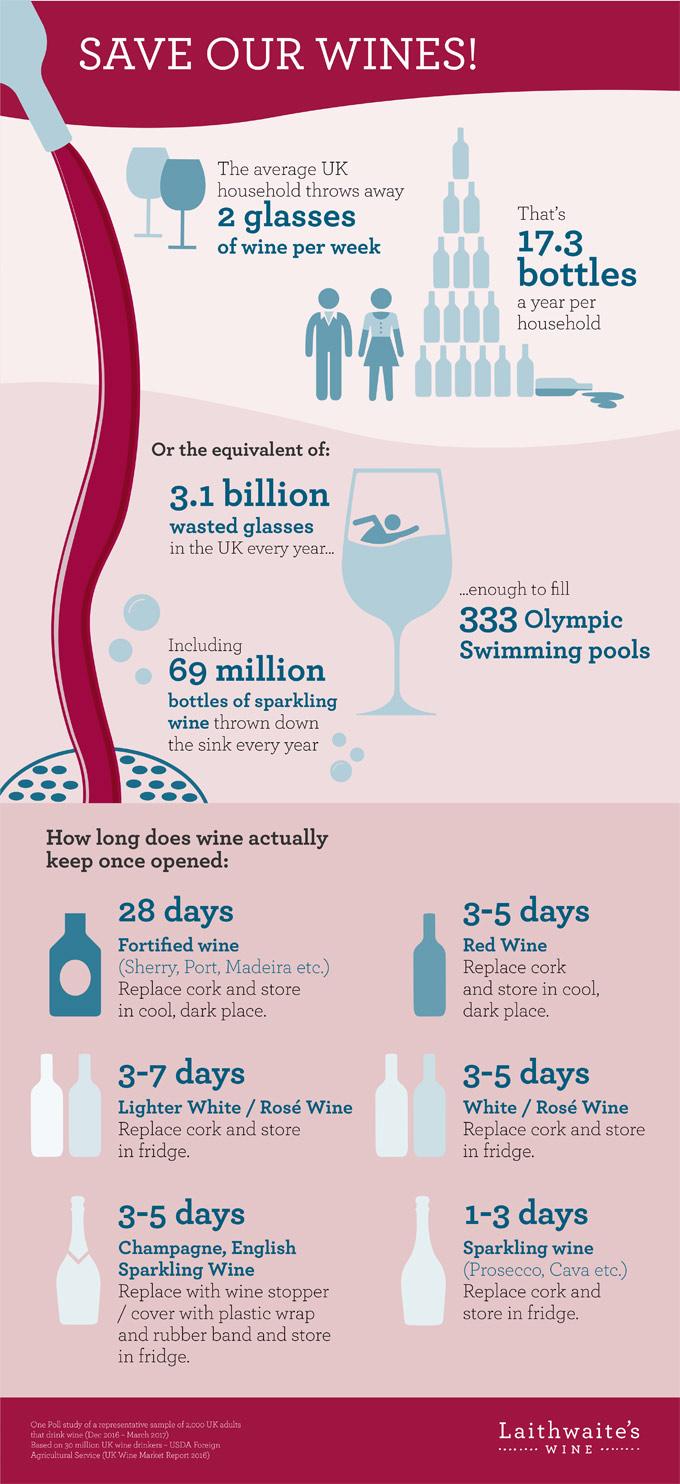 Tirar vino por su estado de conservación