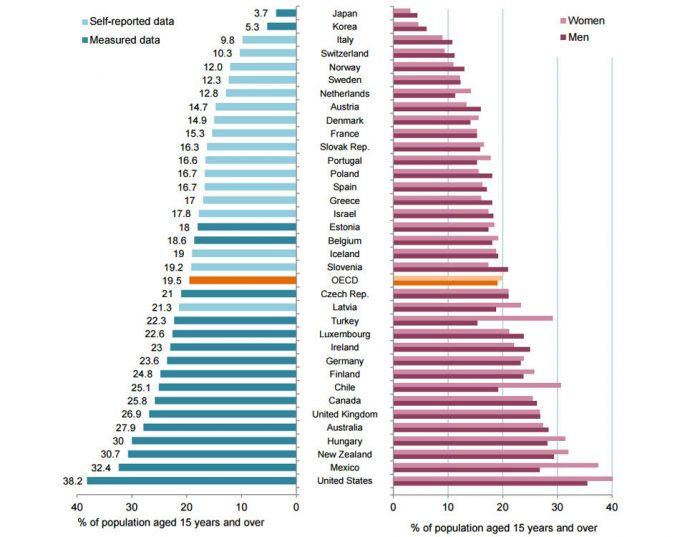 Obesidad en los países de la OCDE