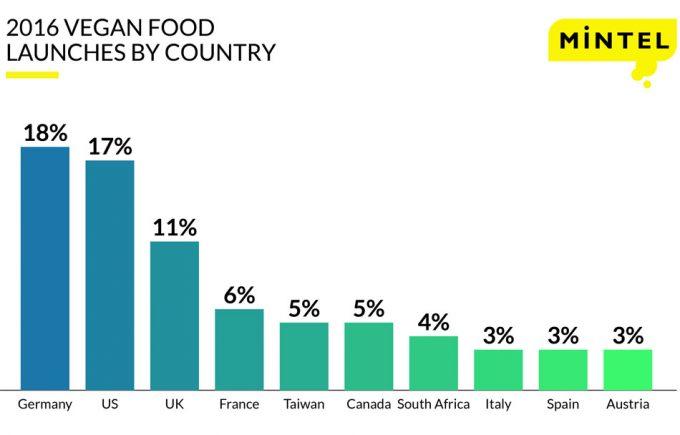 Alimentos veganos en Alemania