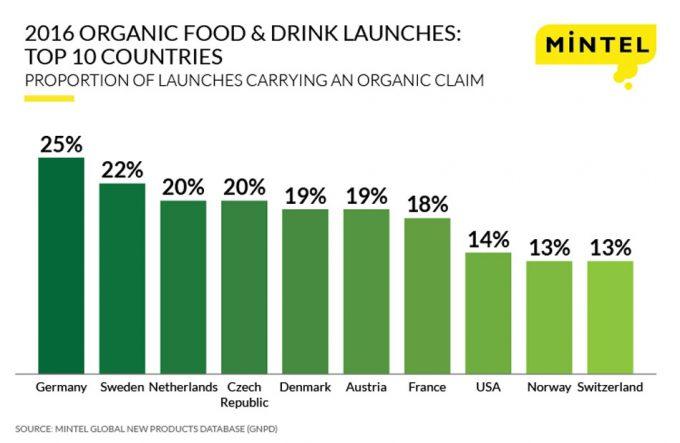 Países que más alimentos ecológicos lanzan al mercado